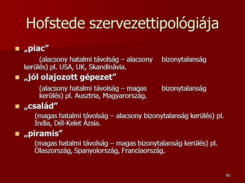 Hofstede szervezettipológiája