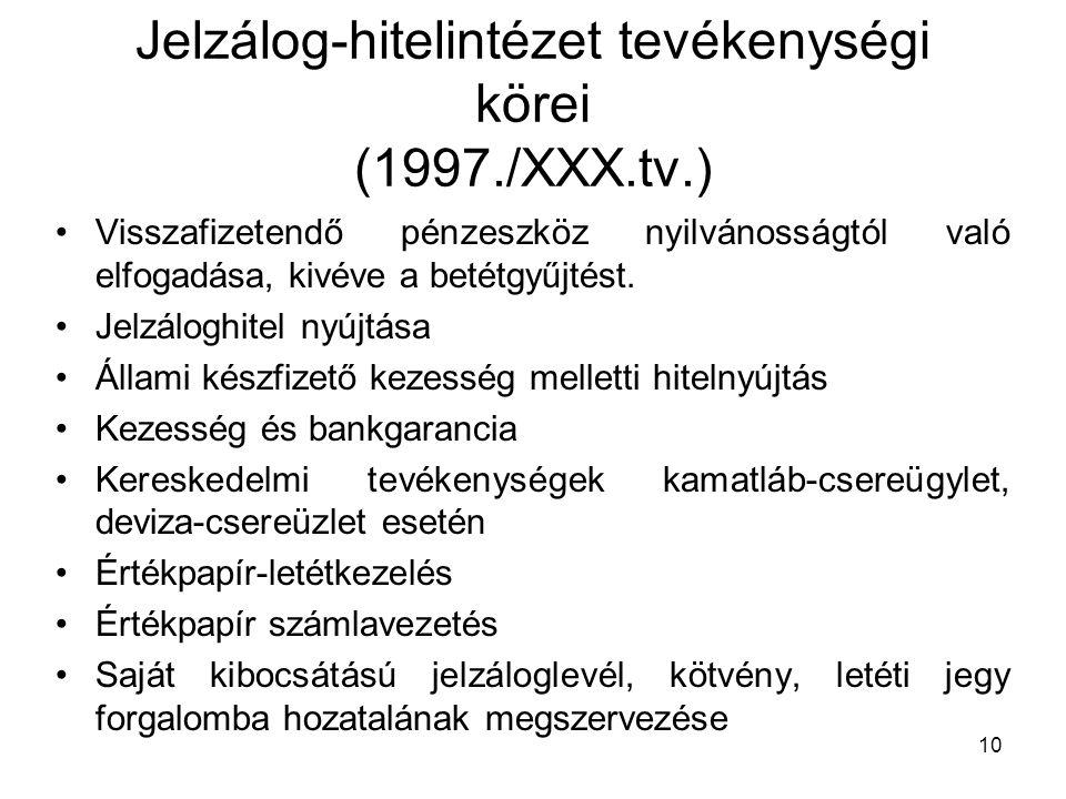 Jelzálog-hitelintézet tevékenységi körei (1997./XXX.tv.)