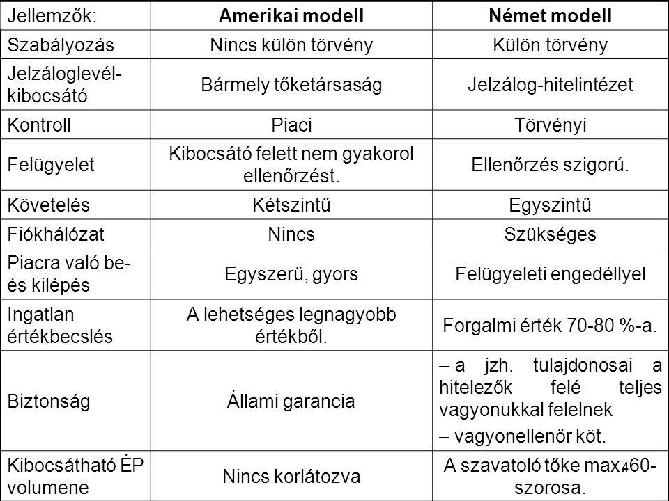 Amerikai modell Német modell