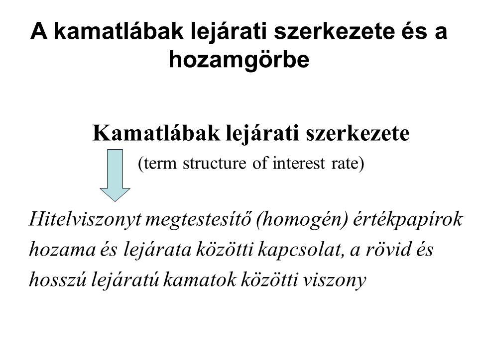 A kamatlábak lejárati szerkezete és a hozamgörbe