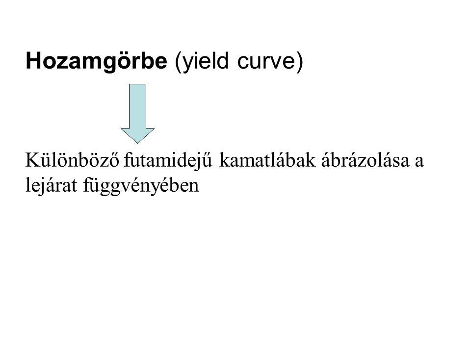 Hozamgörbe (yield curve)
