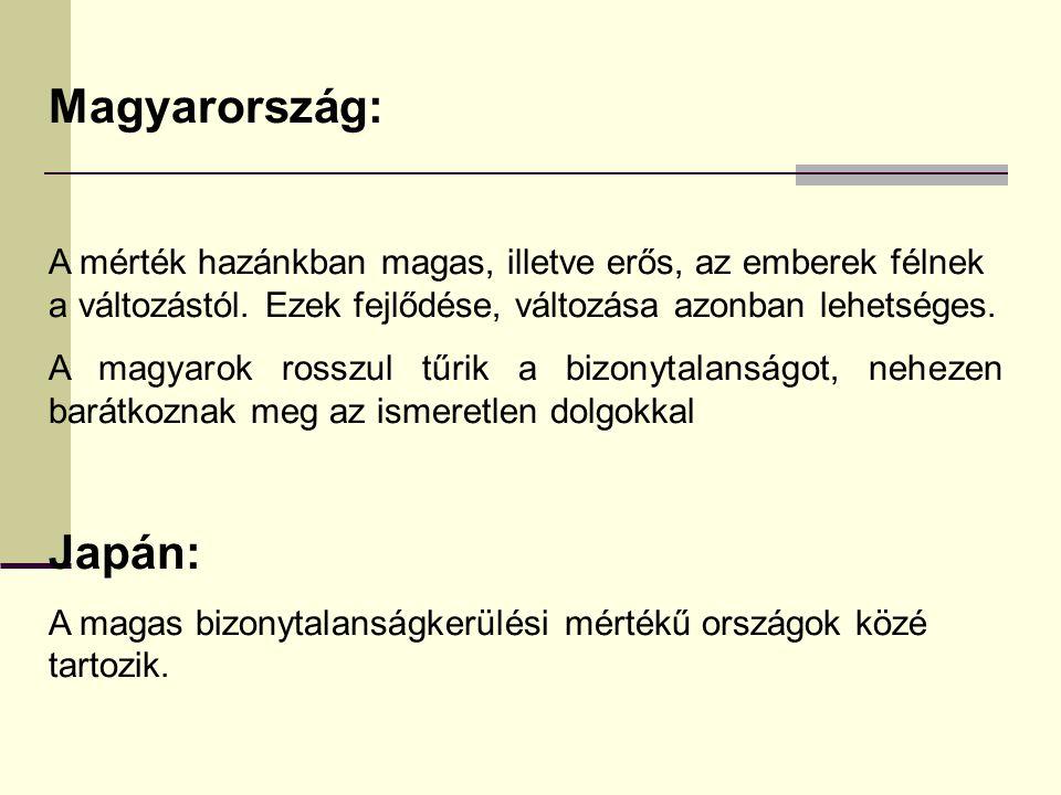 Magyarország: A mérték hazánkban magas, illetve erős, az emberek félnek a változástól. Ezek fejlődése, változása azonban lehetséges.