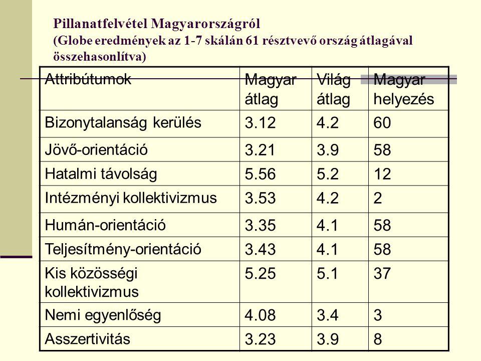 Magyar átlag Világ átlag Magyar helyezés 3.12 4.2 60 3.21 3.9 58 5.56