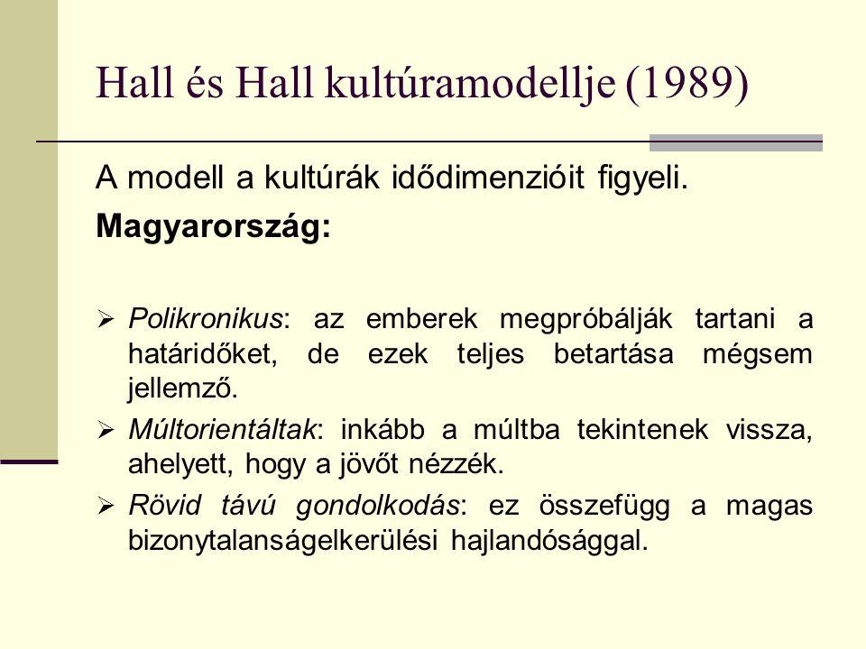 Hall és Hall kultúramodellje (1989)