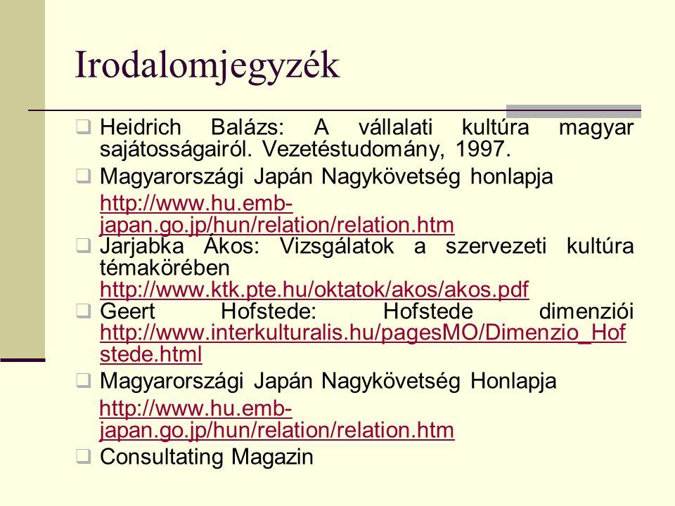 Irodalomjegyzék Heidrich Balázs: A vállalati kultúra magyar sajátosságairól. Vezetéstudomány, 1997.
