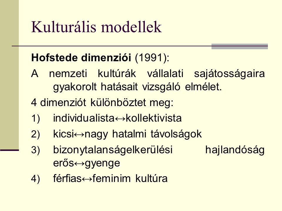 Kulturális modellek Hofstede dimenziói (1991):
