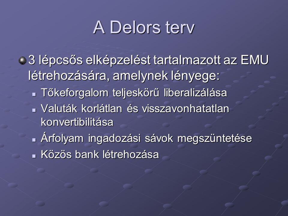 A Delors terv 3 lépcsős elképzelést tartalmazott az EMU létrehozására, amelynek lényege: Tőkeforgalom teljeskörű liberalizálása.