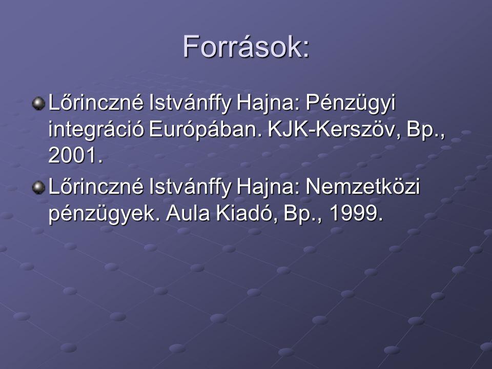 Források: Lőrinczné Istvánffy Hajna: Pénzügyi integráció Európában. KJK-Kerszöv, Bp., 2001.