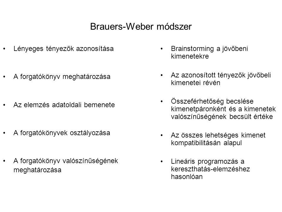 Brauers-Weber módszer