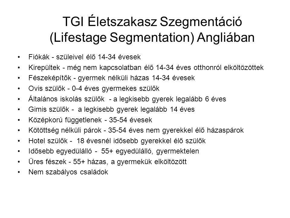 TGI Életszakasz Szegmentáció (Lifestage Segmentation) Angliában