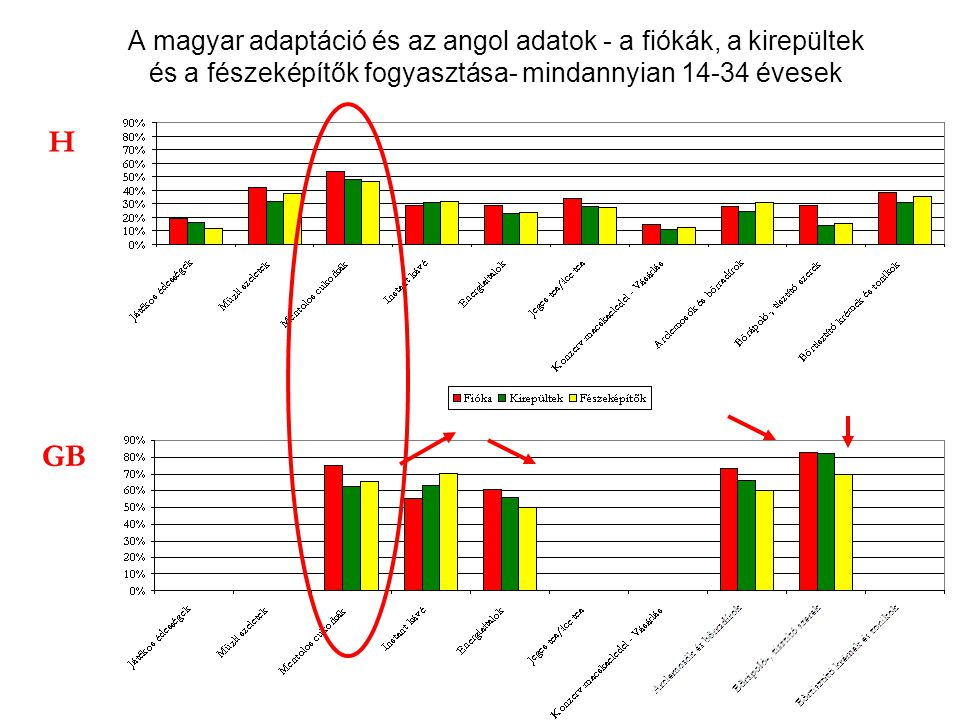 A magyar adaptáció és az angol adatok - a fiókák, a kirepültek és a fészeképítők fogyasztása- mindannyian 14-34 évesek