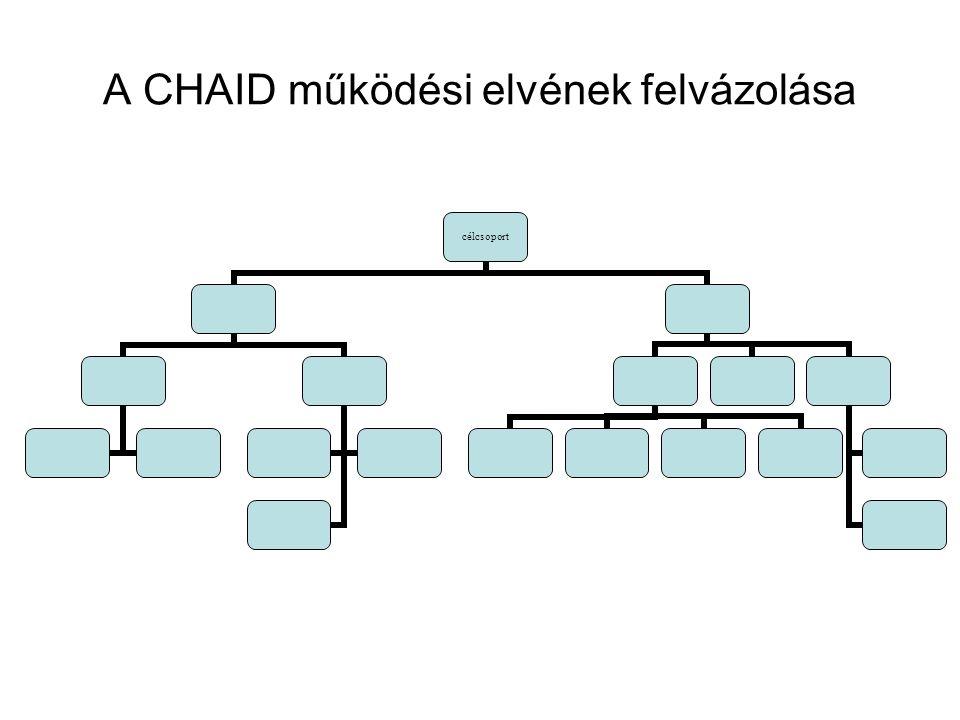 A CHAID működési elvének felvázolása