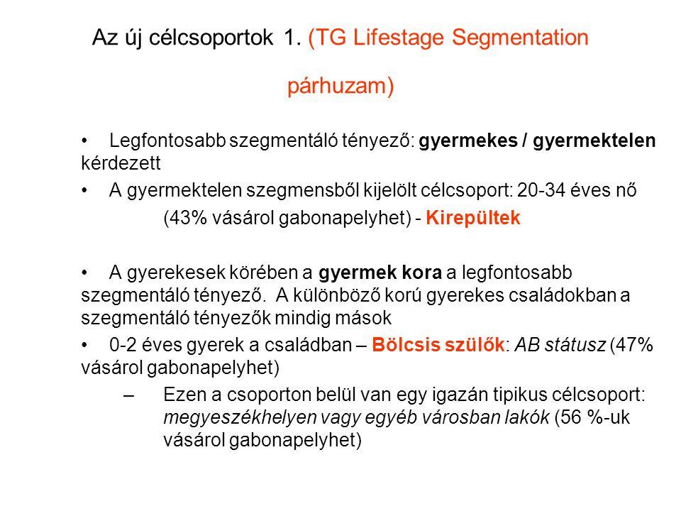Az új célcsoportok 1. (TG Lifestage Segmentation párhuzam)