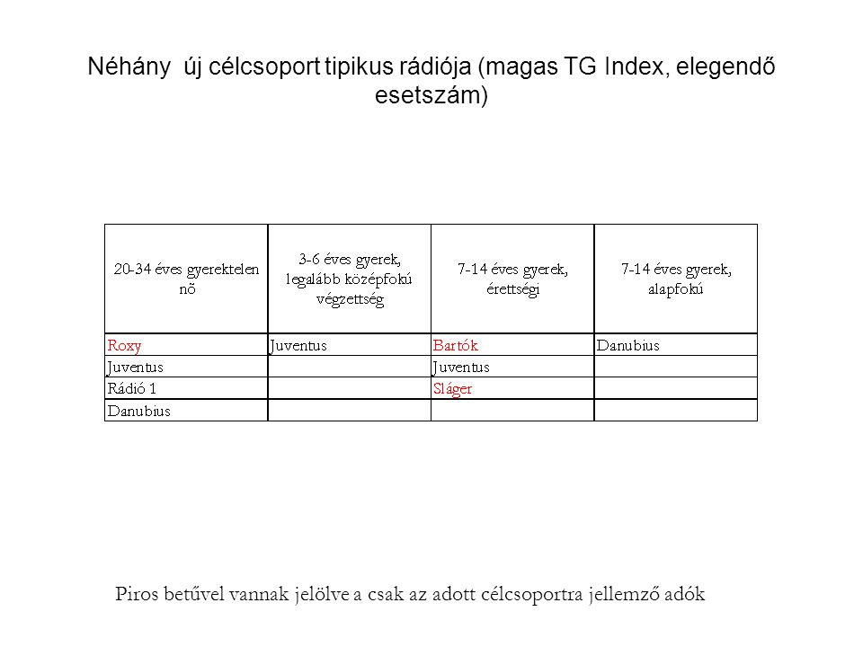 Néhány új célcsoport tipikus rádiója (magas TG Index, elegendő esetszám)