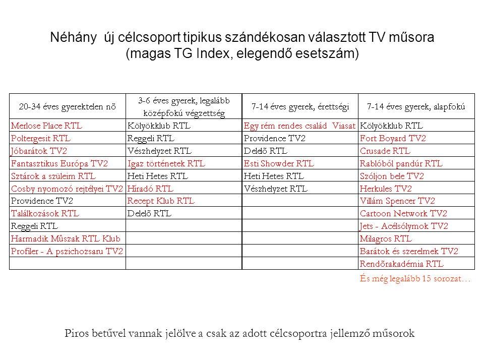 Néhány új célcsoport tipikus szándékosan választott TV műsora (magas TG Index, elegendő esetszám)