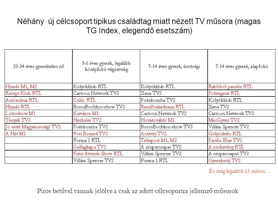 Néhány új célcsoport tipikus családtag miatt nézett TV műsora (magas TG Index, elegendő esetszám)