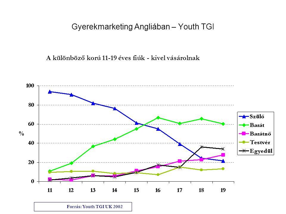 Gyerekmarketing Angliában – Youth TGI