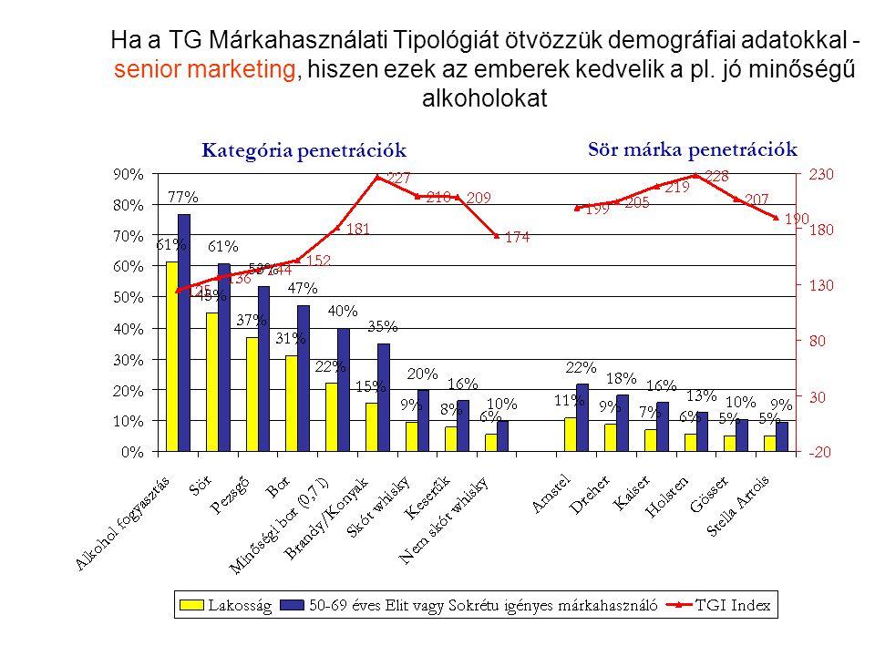 Ha a TG Márkahasználati Tipológiát ötvözzük demográfiai adatokkal - senior marketing, hiszen ezek az emberek kedvelik a pl. jó minőségű alkoholokat