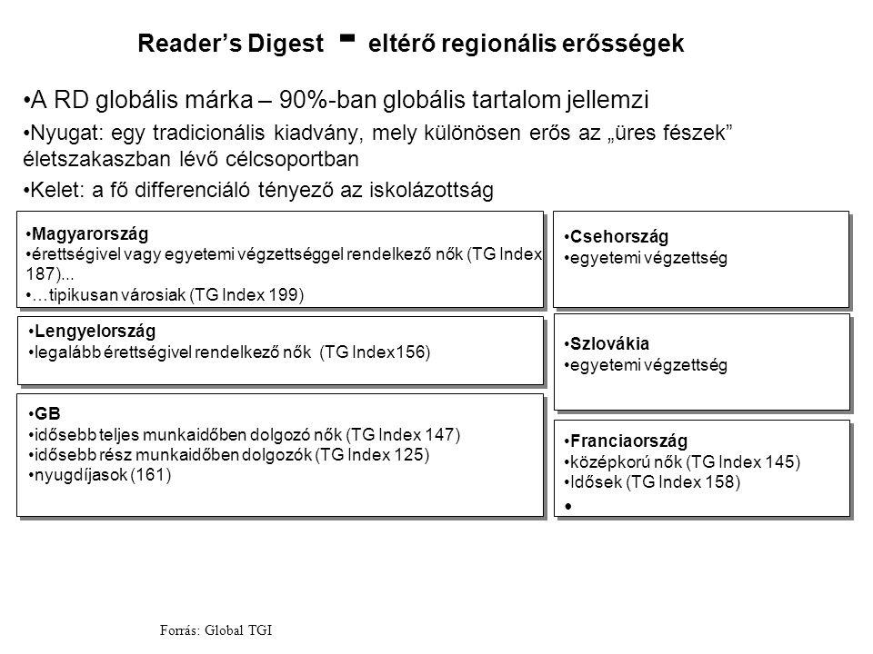 Reader's Digest - eltérő regionális erősségek