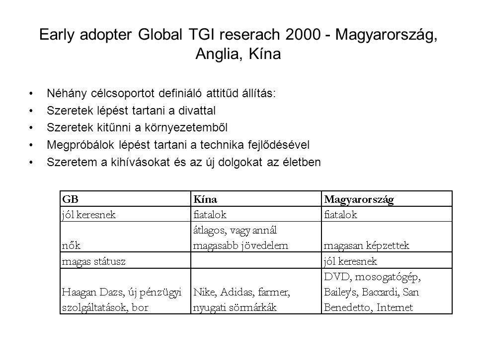 Early adopter Global TGI reserach 2000 - Magyarország, Anglia, Kína