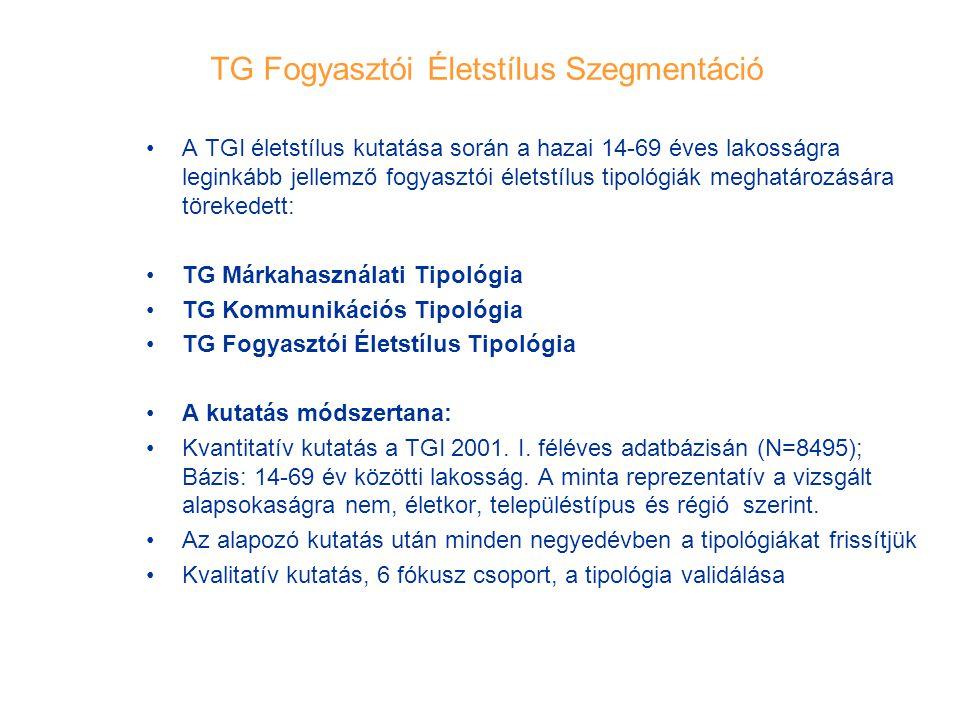 TG Fogyasztói Életstílus Szegmentáció