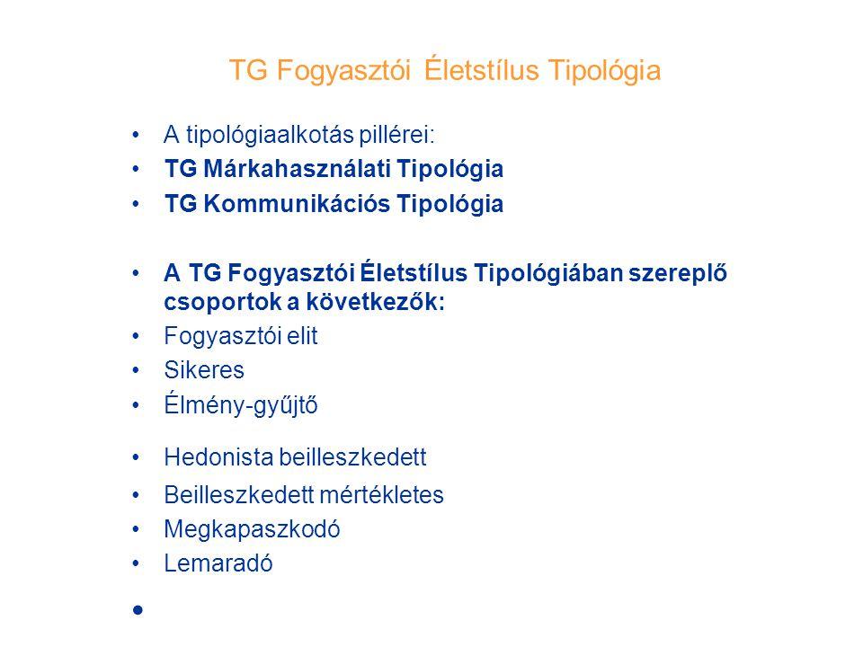 TG Fogyasztói Életstílus Tipológia