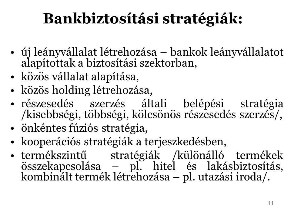Bankbiztosítási stratégiák:
