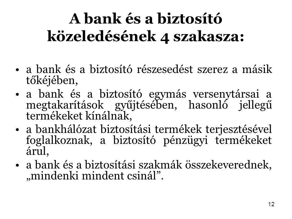 A bank és a biztosító közeledésének 4 szakasza: