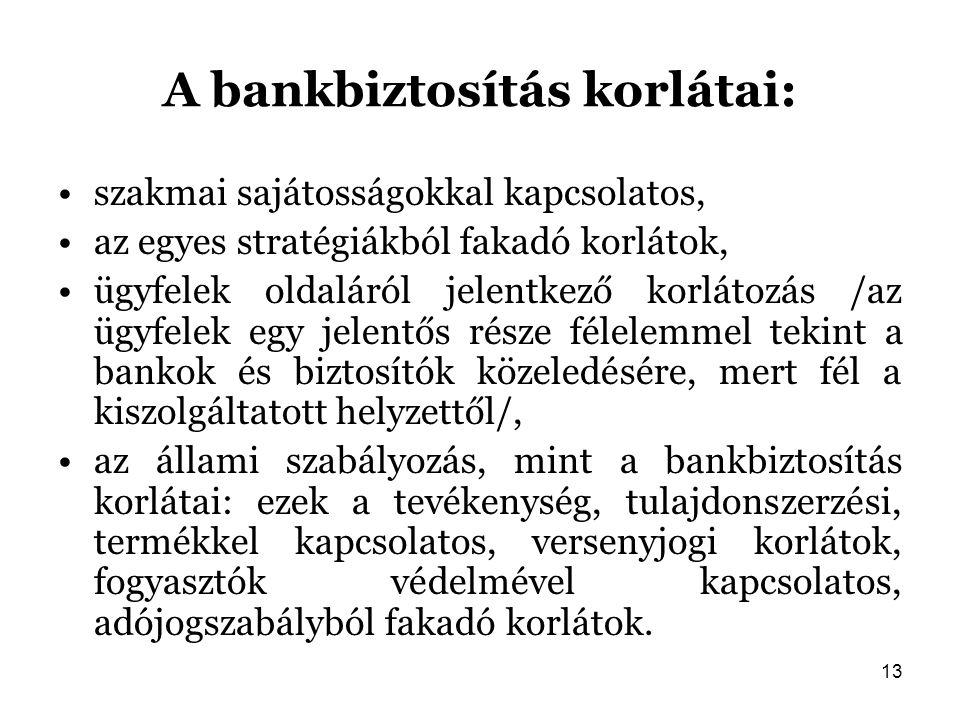 A bankbiztosítás korlátai: