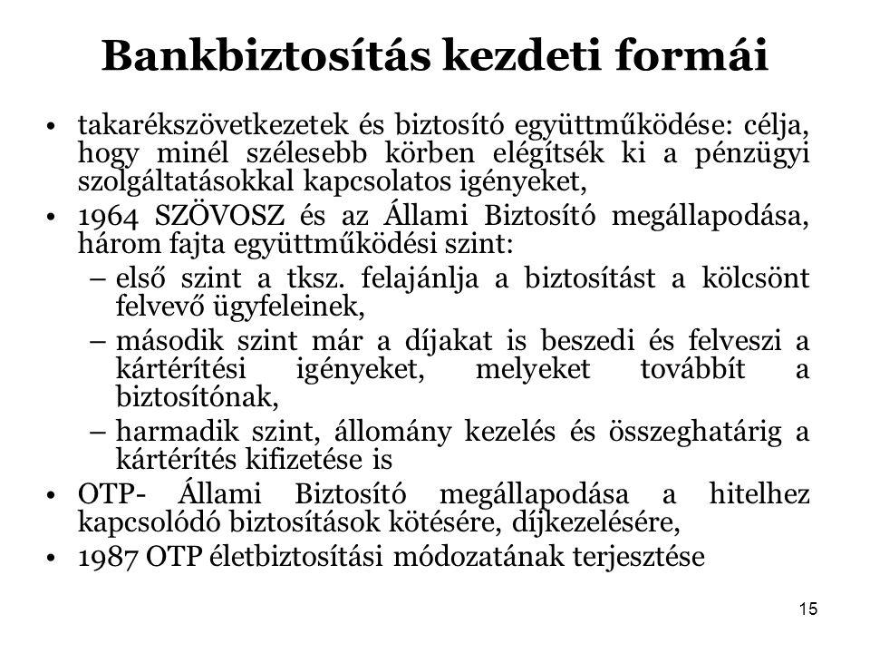 Bankbiztosítás kezdeti formái