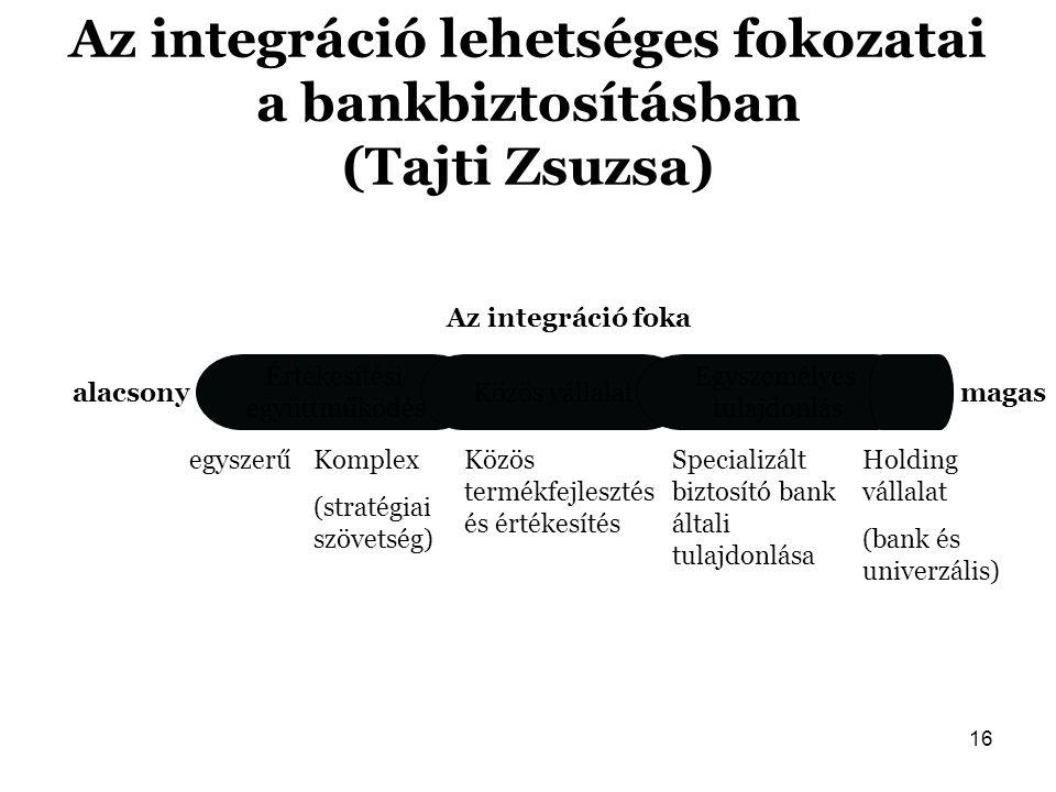 Az integráció lehetséges fokozatai a bankbiztosításban (Tajti Zsuzsa)