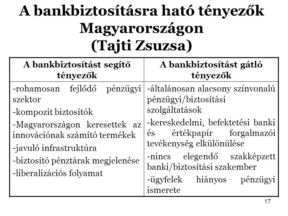 A bankbiztosításra ható tényezők Magyarországon (Tajti Zsuzsa)
