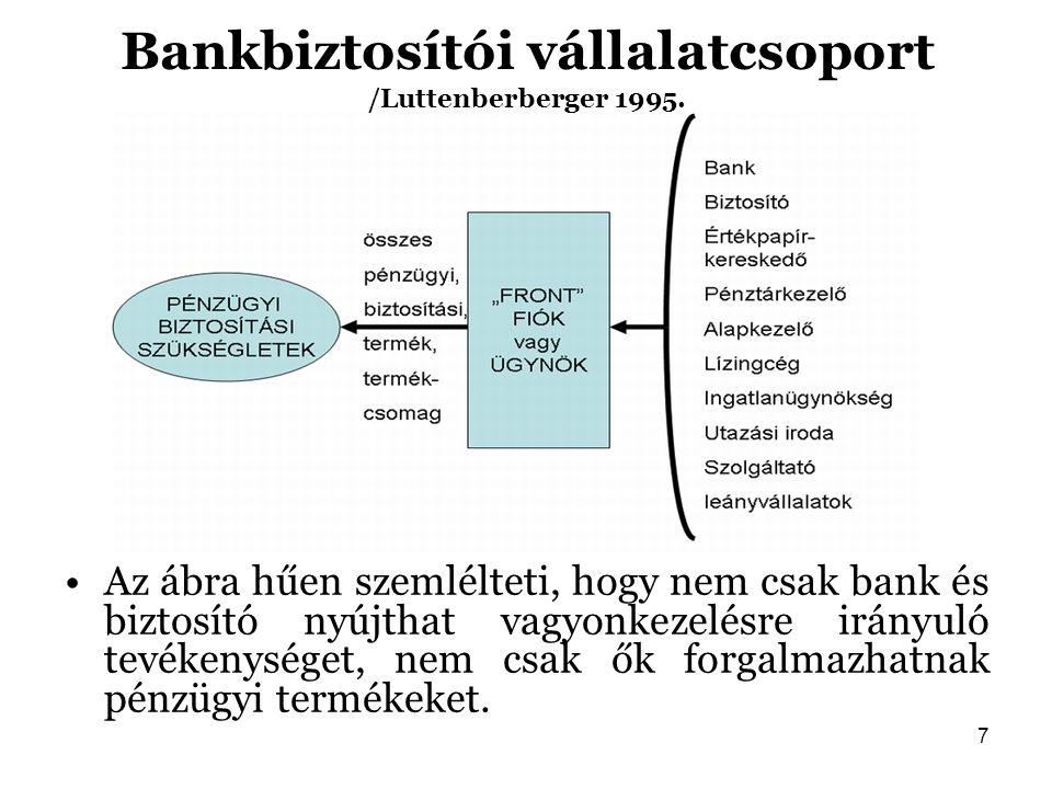 Bankbiztosítói vállalatcsoport /Luttenberberger 1995.