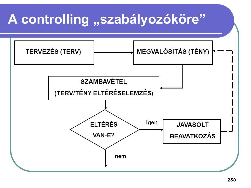 """A controlling """"szabályozóköre"""