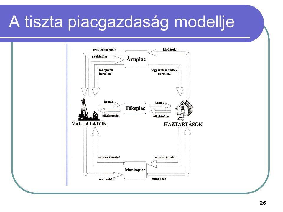 A tiszta piacgazdaság modellje