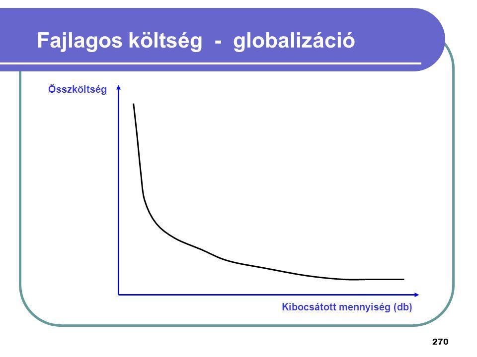 Fajlagos költség - globalizáció