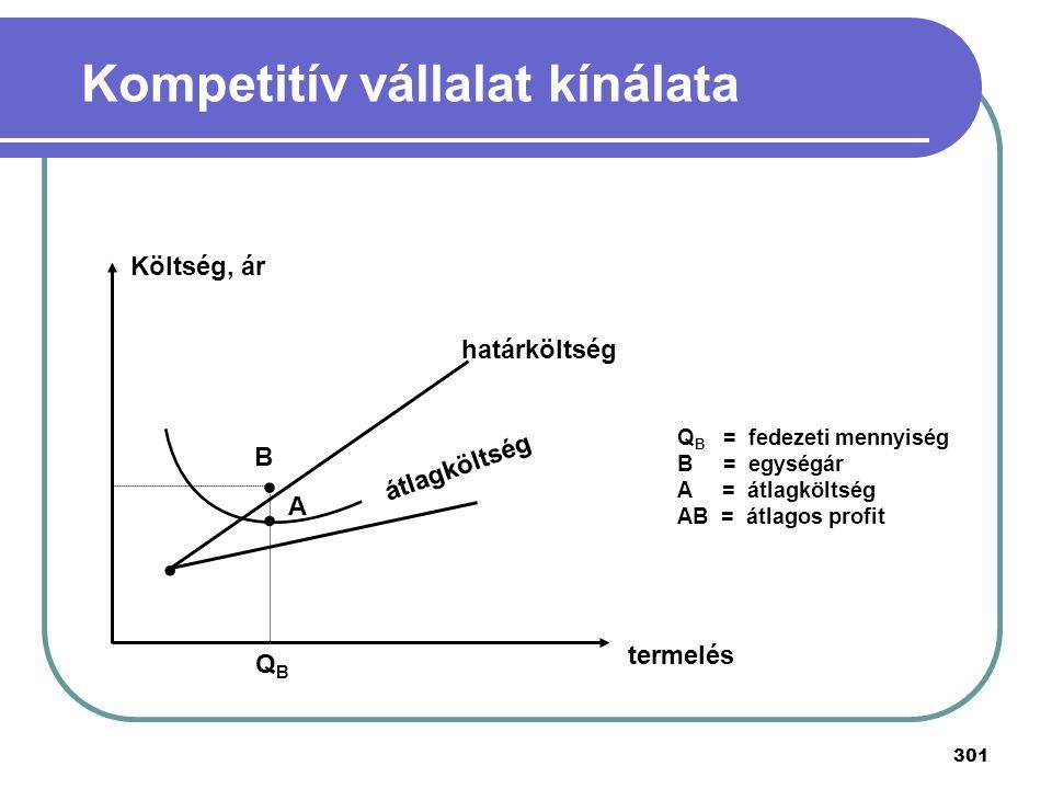 Kompetitív vállalat kínálata