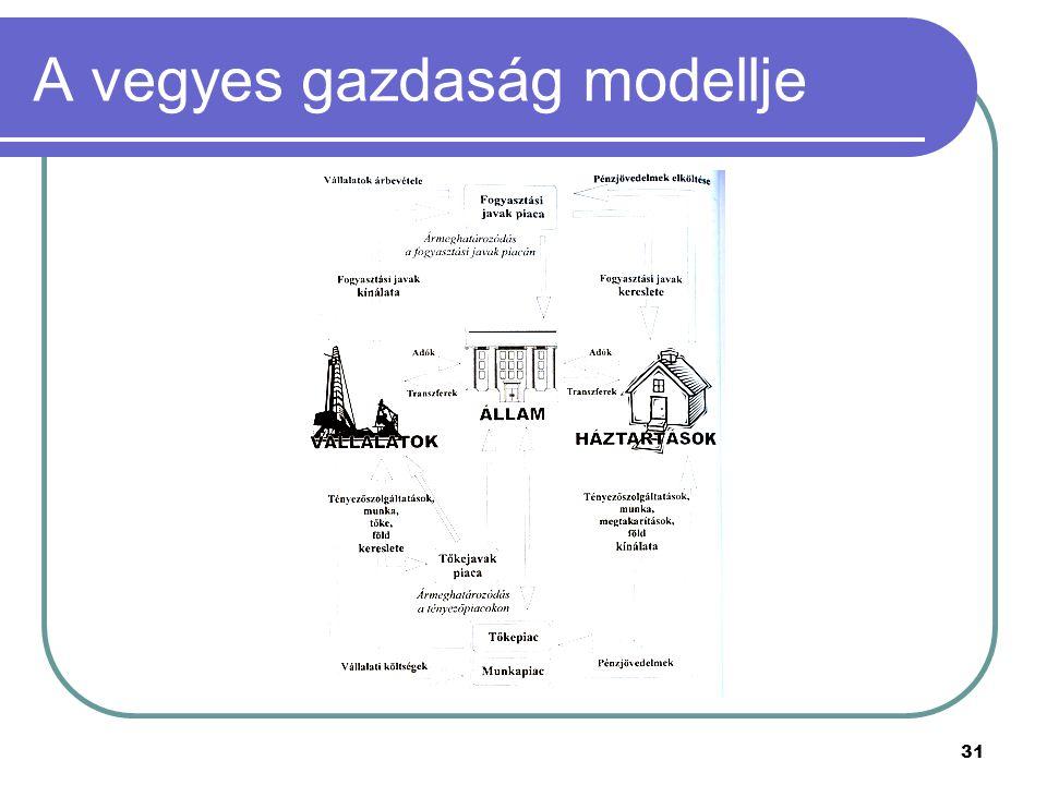 A vegyes gazdaság modellje