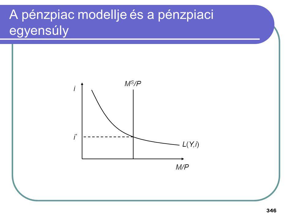 A pénzpiac modellje és a pénzpiaci egyensúly