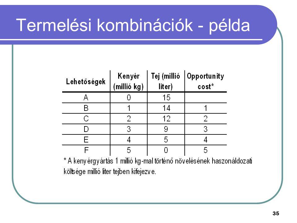 Termelési kombinációk - példa
