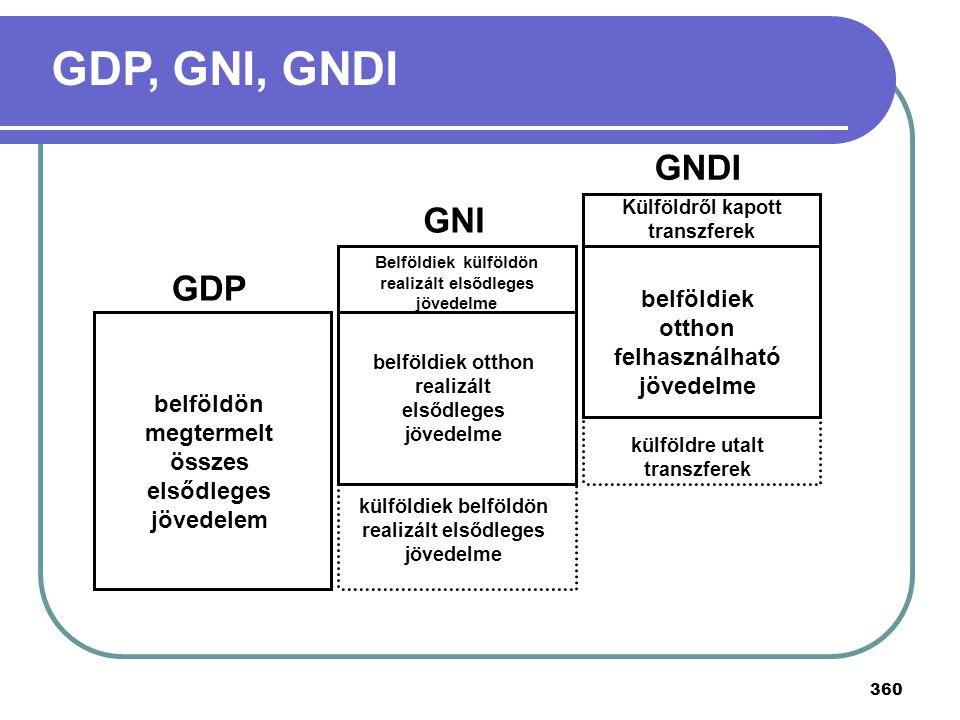GDP, GNI, GNDI GNDI GNI GDP belföldiek otthon felhasználható jövedelme