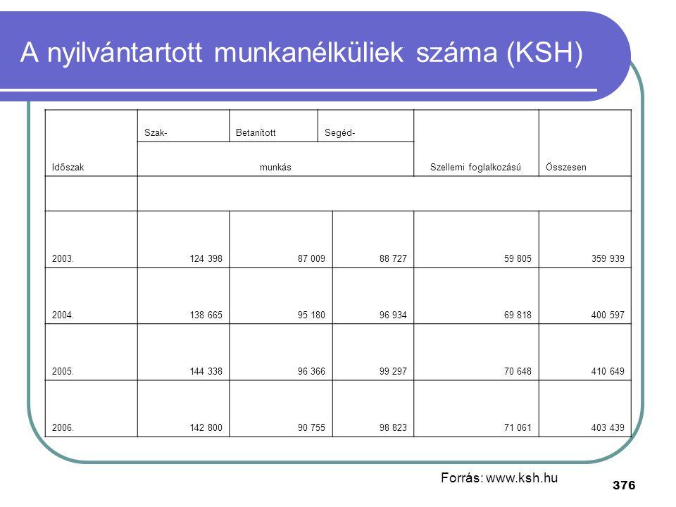 A nyilvántartott munkanélküliek száma (KSH)