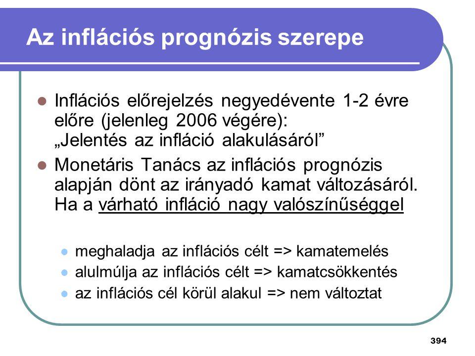 Az inflációs prognózis szerepe