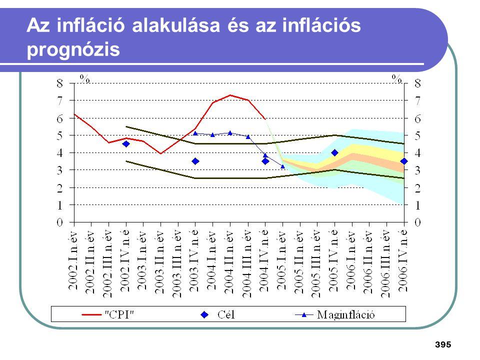 Az infláció alakulása és az inflációs prognózis
