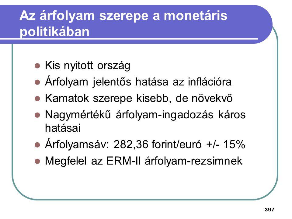 Az árfolyam szerepe a monetáris politikában