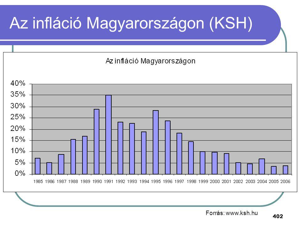 Az infláció Magyarországon (KSH)