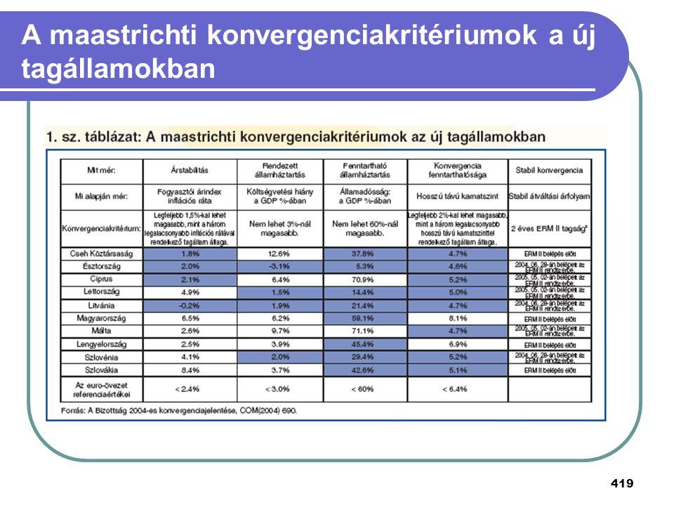 A maastrichti konvergenciakritériumok a új tagállamokban