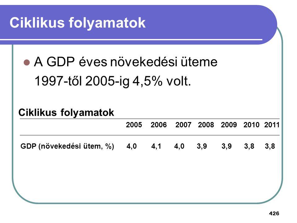 Ciklikus folyamatok A GDP éves növekedési üteme