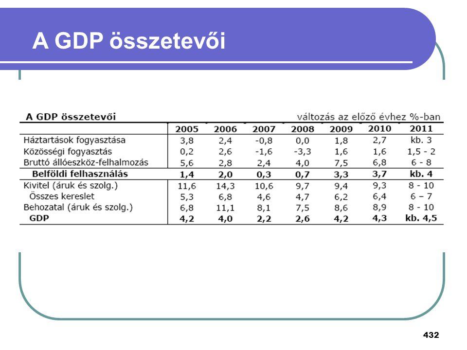 A GDP összetevői
