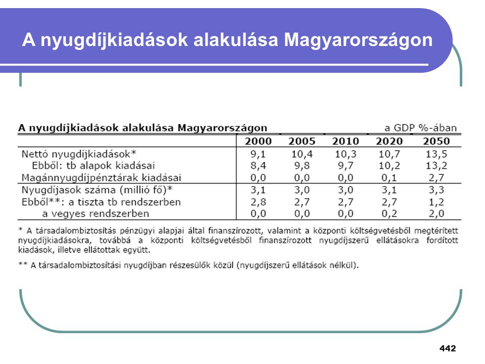 A nyugdíjkiadások alakulása Magyarországon
